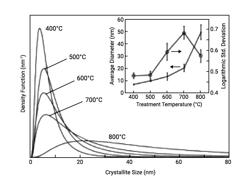 crystallite distribution