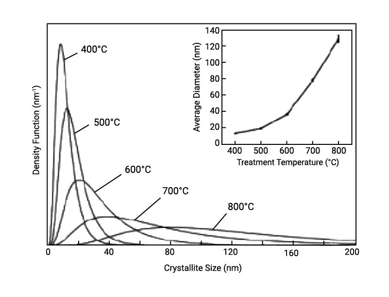 Crystallite size distribution analysis